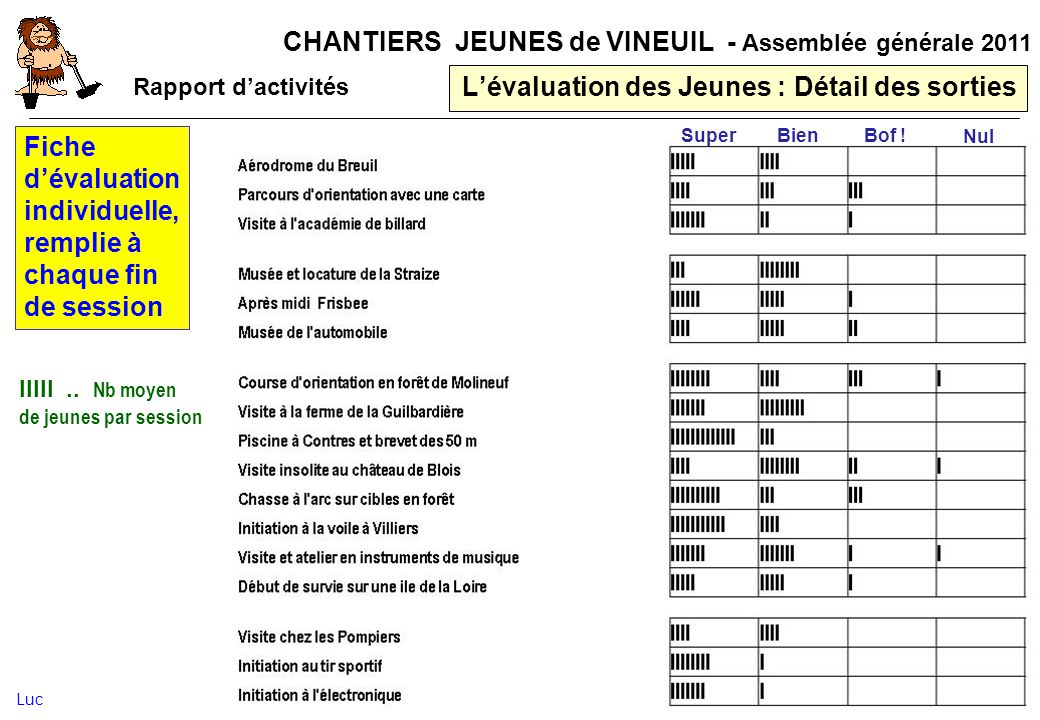 CHANTIERS JEUNES de VINEUIL - Assemblée générale 2011 Lévaluation des Jeunes : Détail des sorties Fiche dévaluation individuelle, remplie à chaque fin