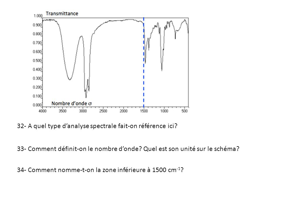 32- A quel type danalyse spectrale fait-on référence ici? 33- Comment définit-on le nombre donde? Quel est son unité sur le schéma? 34- Comment nomme-