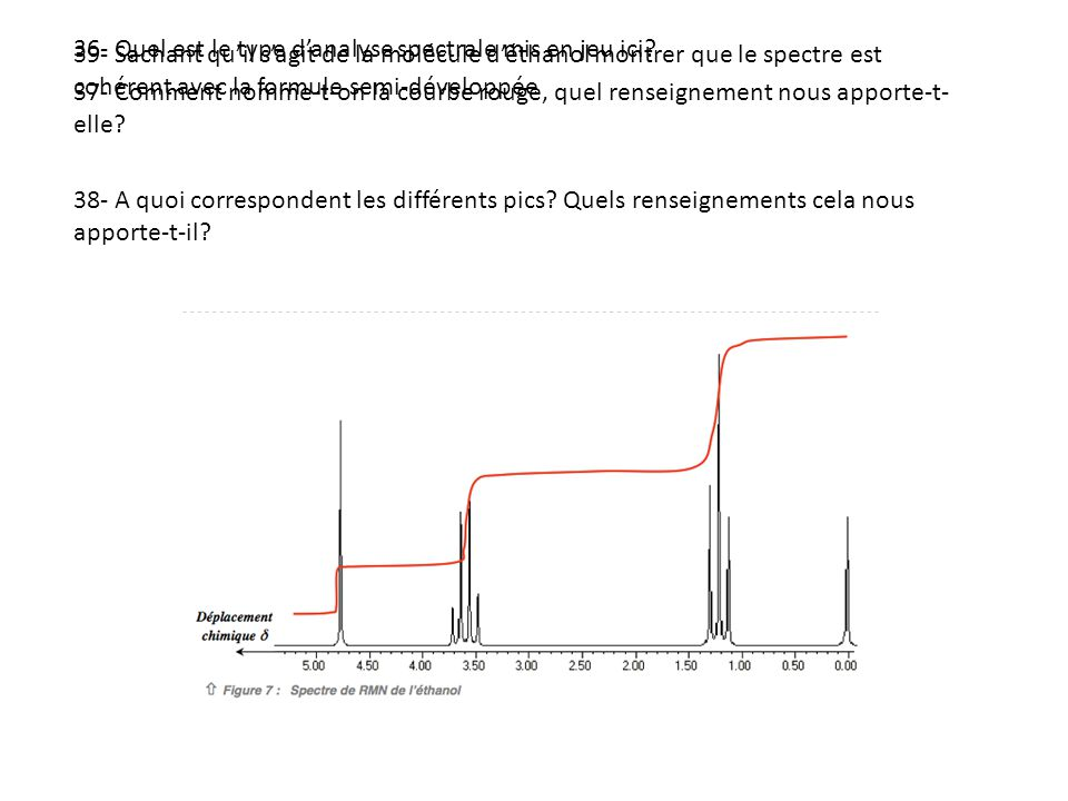 36- Quel est le type danalyse spectrale mis en jeu ici? 37- Comment nomme-t-on la courbe rouge, quel renseignement nous apporte-t- elle? 38- A quoi co