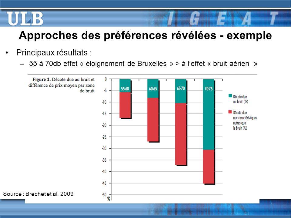 Approches des préférences révélées - exemple Principaux résultats : –55 à 70db effet « éloignement de Bruxelles » > à leffet « bruit aérien » Source : Bréchet et al.