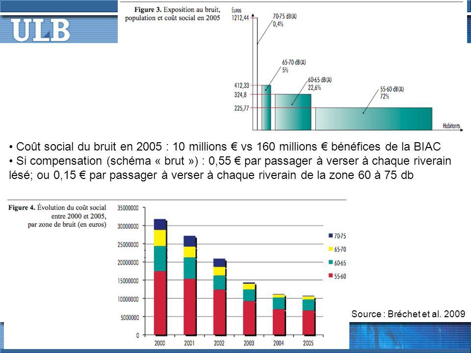 Coût social du bruit en 2005 : 10 millions vs 160 millions bénéfices de la BIAC Si compensation (schéma « brut ») : 0,55 par passager à verser à chaque riverain lésé; ou 0,15 par passager à verser à chaque riverain de la zone 60 à 75 db Source : Bréchet et al.