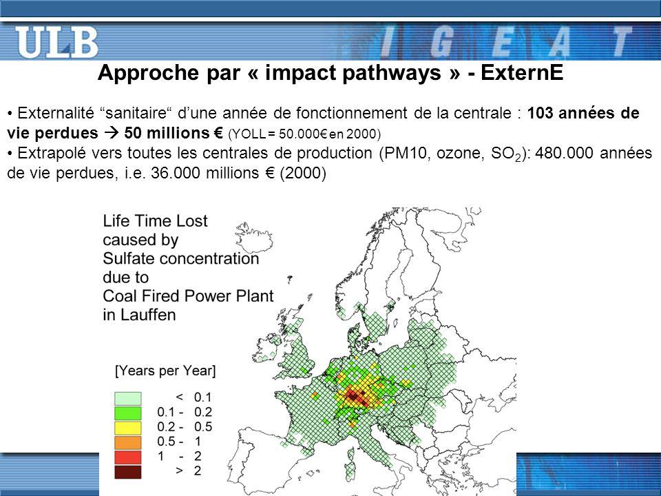 Approche par « impact pathways » - ExternE Externalité sanitaire dune année de fonctionnement de la centrale : 103 années de vie perdues 50 millions (YOLL = 50.000 en 2000) Extrapolé vers toutes les centrales de production (PM10, ozone, SO 2 ): 480.000 années de vie perdues, i.e.