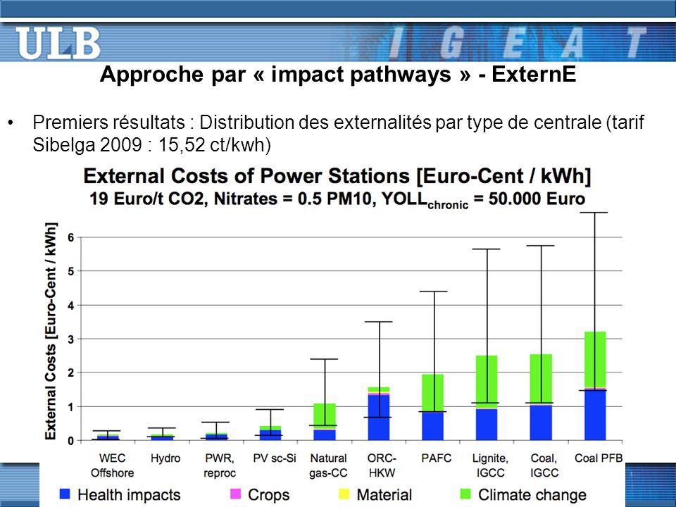 Approche par « impact pathways » - ExternE Premiers résultats : Distribution des externalités par type de centrale (tarif Sibelga 2009 : 15,52 ct/kwh)