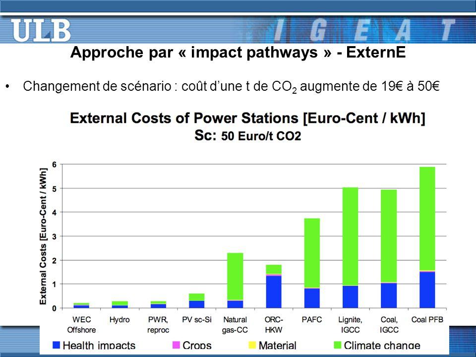 Approche par « impact pathways » - ExternE Changement de scénario : coût dune t de CO 2 augmente de 19 à 50
