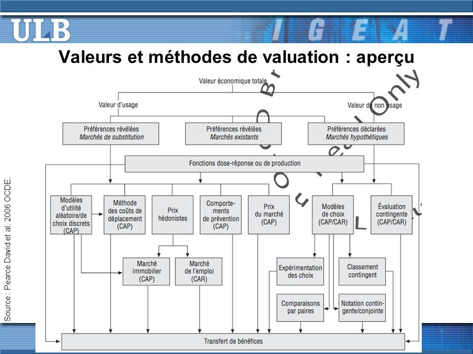Valeurs et méthodes de valuation : aperçu Source : Pearce David et al. 2006 OCDE.