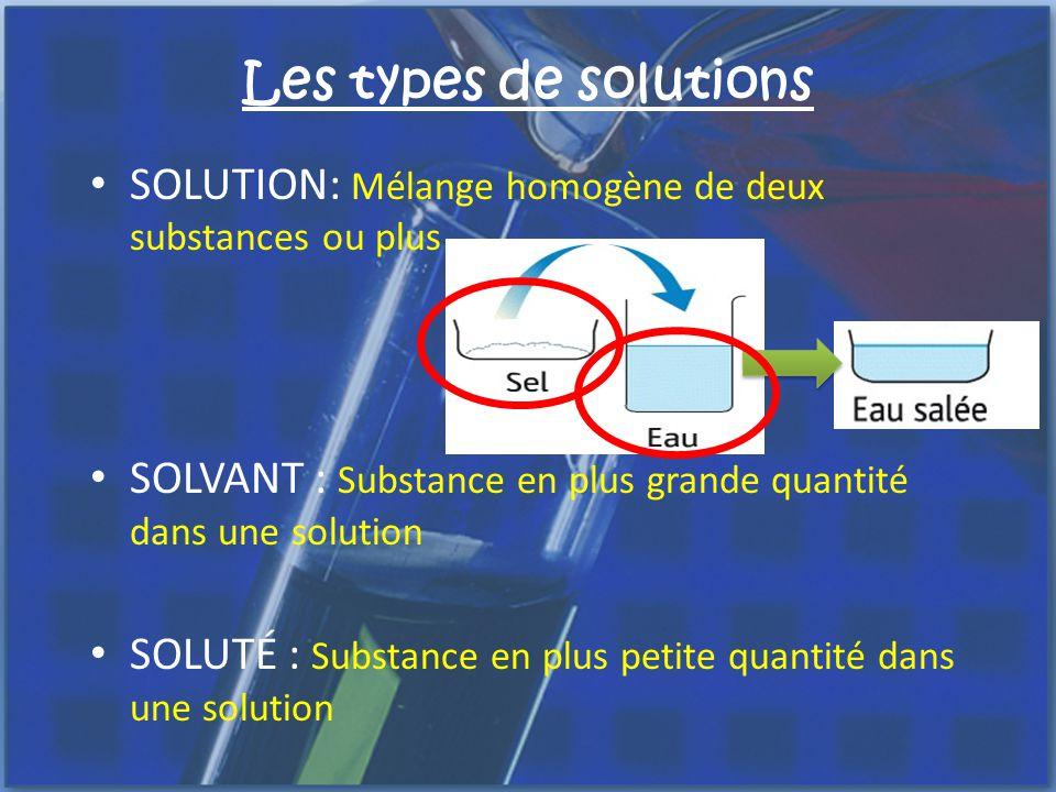 Les types de solutions six types de solution
