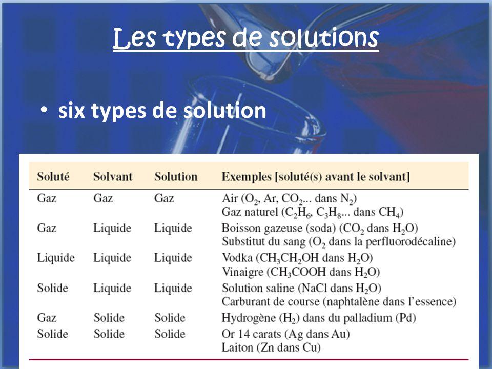 Les types de solutions une solution saturée est une solution qui contient la quantité maximale de soluté dans une quantité donnée dun solvant à une température donnée.