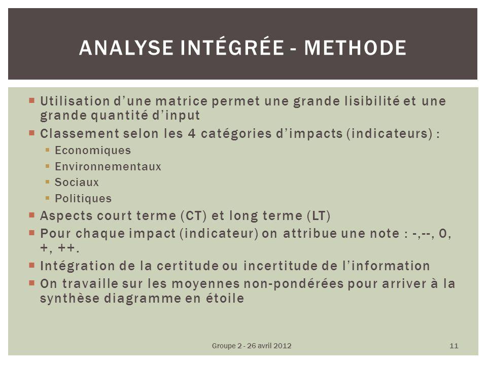 Utilisation dune matrice permet une grande lisibilité et une grande quantité dinput Classement selon les 4 catégories dimpacts (indicateurs) : Economiques Environnementaux Sociaux Politiques Aspects court terme (CT) et long terme (LT) Pour chaque impact (indicateur) on attribue une note : -,--, 0, +, ++.