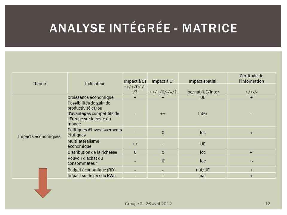 ThèmeIndicateur Impact à CTImpact à LTImpact spatial Certitude de l information ++/+/0/-/-- /.
