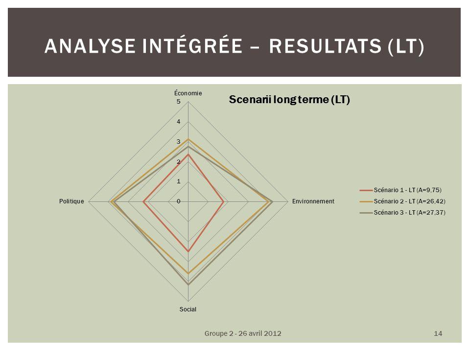 ANALYSE INTÉGRÉE – RESULTATS (LT) Groupe 2 - 26 avril 2012 14