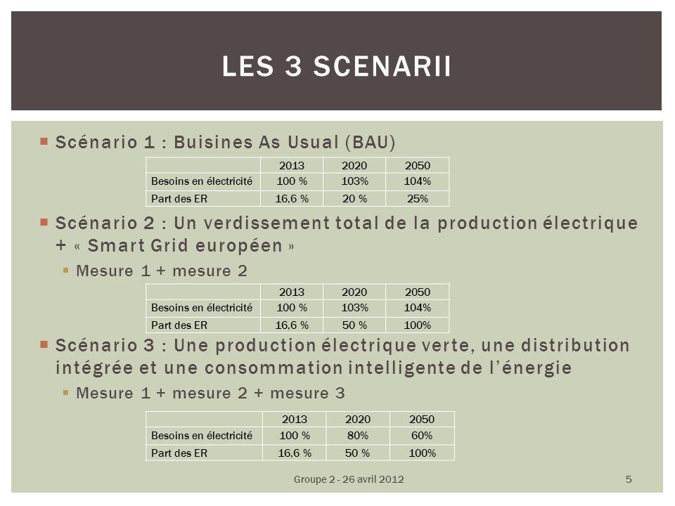 Scénario 1 : Buisines As Usual (BAU) Scénario 2 : Un verdissement total de la production électrique + « Smart Grid européen » Mesure 1 + mesure 2 Scénario 3 : Une production électrique verte, une distribution intégrée et une consommation intelligente de lénergie Mesure 1 + mesure 2 + mesure 3 LES 3 SCENARII Groupe 2 - 26 avril 2012 5 201320202050 Besoins en électricité100 %103%104% Part des ER16,6 %20 %25% 201320202050 Besoins en électricité100 %103%104% Part des ER16,6 %50 %100% 201320202050 Besoins en électricité100 %80%60% Part des ER16,6 %50 %100%