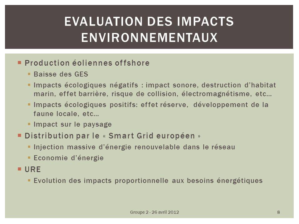 Production éoliennes offshore Baisse des GES Impacts écologiques négatifs : impact sonore, destruction dhabitat marin, effet barrière, risque de colli