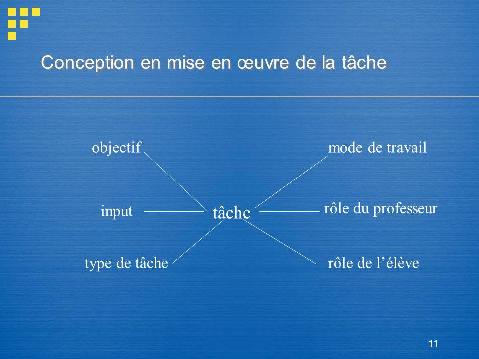 11 Conception en mise en œuvre de la tâche tâche objectifmode de travail input rôle du professeur type de tâcherôle de lélève