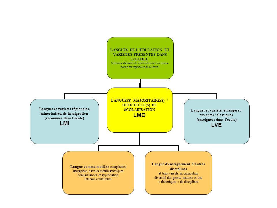 LANGUES DE LEDUCATION ET VARIETES PRESENTES DANS LECOLE (comme éléments du curriculum et/ou comme partie du répertoire des élèves) Langues et variétés