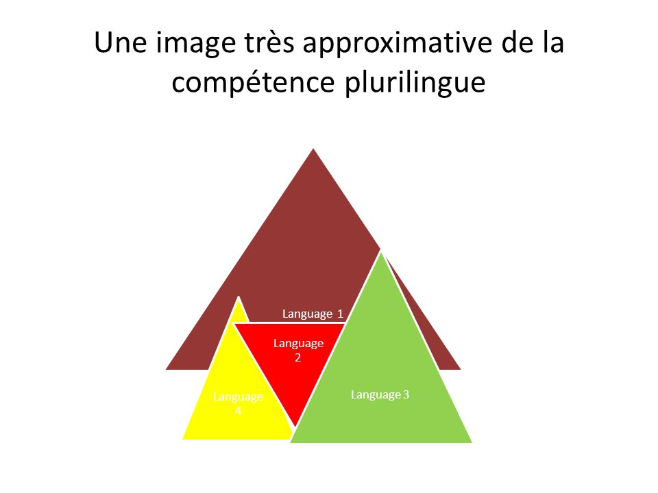 Une image très approximative de la compétence plurilingue Language 1 Language 4 Language 2 Language 3