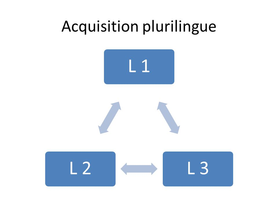 Acquisition plurilingue L 1L 3L 2