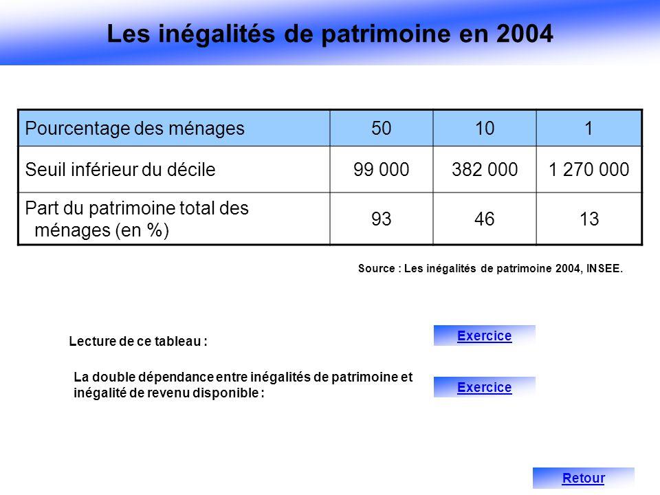 Pourcentage des ménages50101 Seuil inférieur du décile99 000382 0001 270 000 Part du patrimoine total des ménages (en %) 934613 Source : Les inégalité