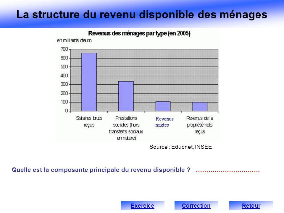 Quelle est la composante principale du revenu disponible ? …………………………. Source : Educnet, INSEE ExerciceRetour La structure du revenu disponible des mé