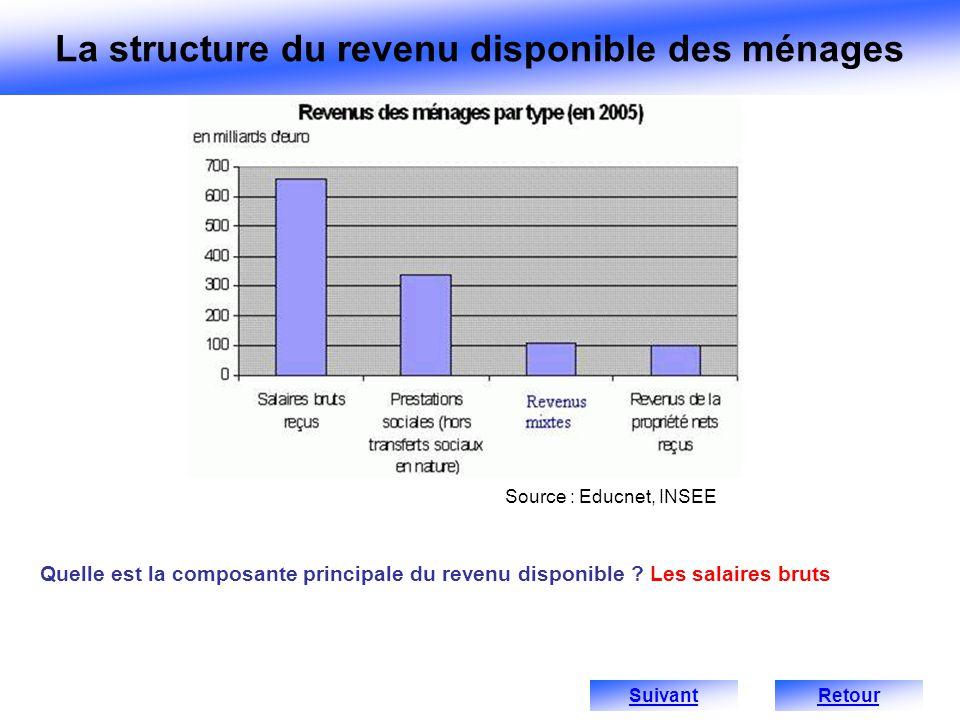 Quelle est la composante principale du revenu disponible ? Les salaires bruts Source : Educnet, INSEE Retour La structure du revenu disponible des mén