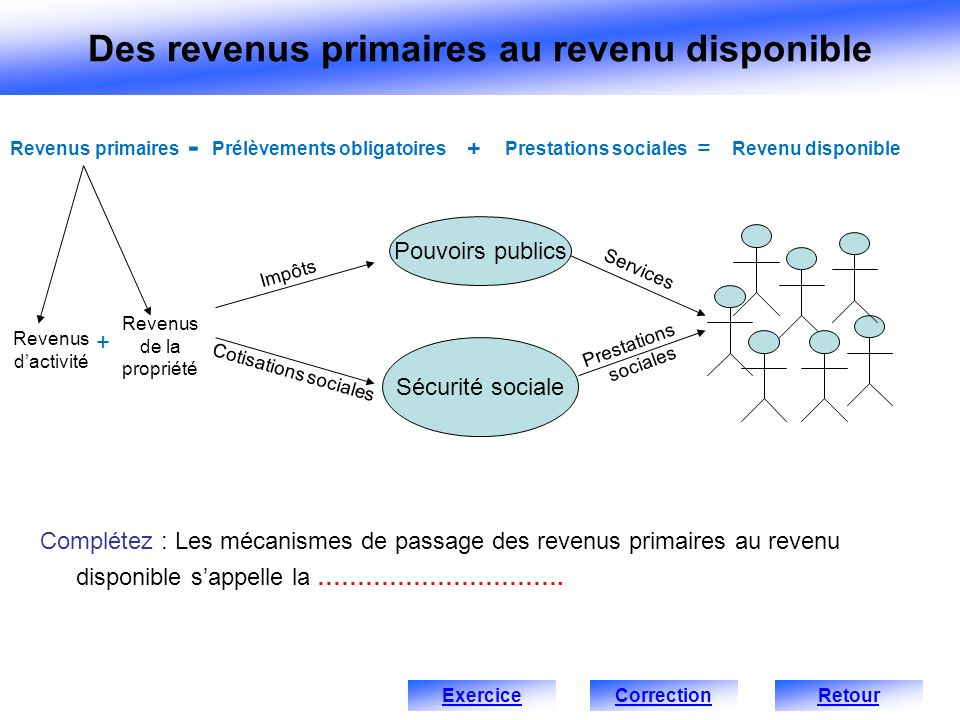 Complétez : Les mécanismes de passage des revenus primaires au revenu disponible sappelle la …………………………. Revenus dactivité Revenus primairesPrélèvemen
