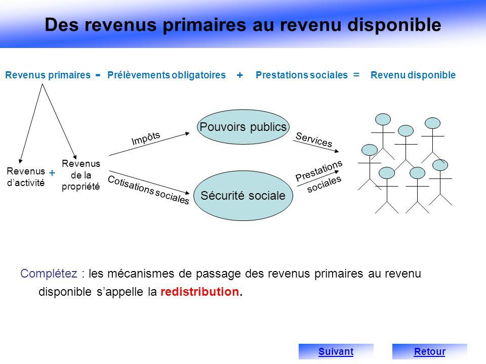 Complétez : les mécanismes de passage des revenus primaires au revenu disponible sappelle la redistribution. Revenus dactivité Revenus primairesPrélèv