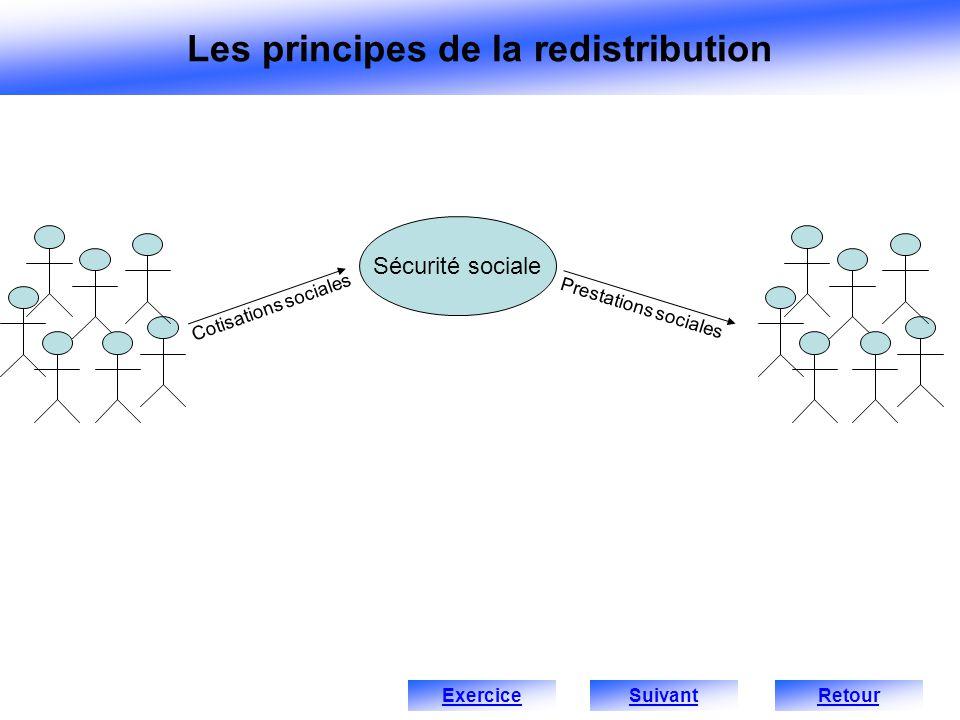 Sécurité sociale Prestations sociales Cotisations sociales ExerciceRetour Les principes de la redistribution Suivant
