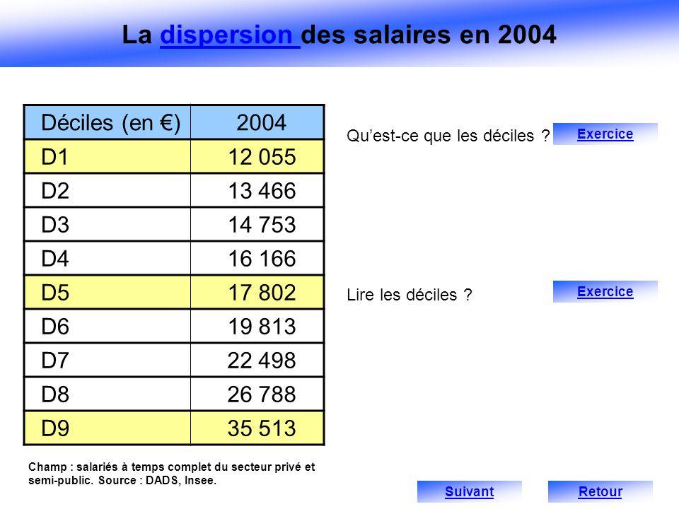 Champ : salariés à temps complet du secteur privé et semi-public. Source : DADS, Insee. Déciles (en )2004 D112 055 D213 466 D314 753 D416 166 D517 802