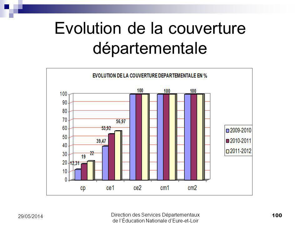 Evolution de la couverture départementale 100 29/05/2014 Direction des Services Départementaux de lÉducation Nationale dEure-et-Loir