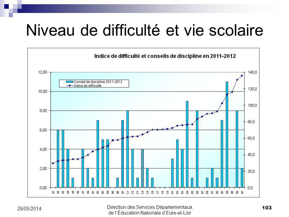 Niveau de difficulté et vie scolaire 29/05/2014 103 Direction des Services Départementaux de lÉducation Nationale dEure-et-Loir