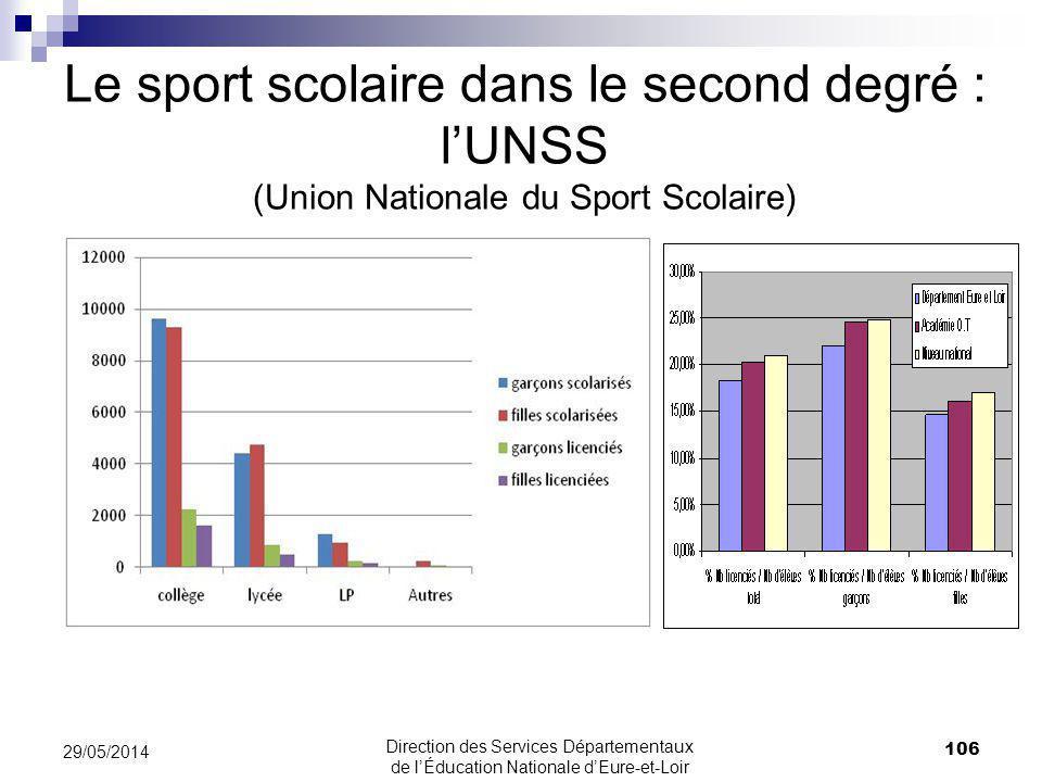 29/05/2014 106 Direction des Services Départementaux de lÉducation Nationale dEure-et-Loir Le sport scolaire dans le second degré : lUNSS (Union Nationale du Sport Scolaire)