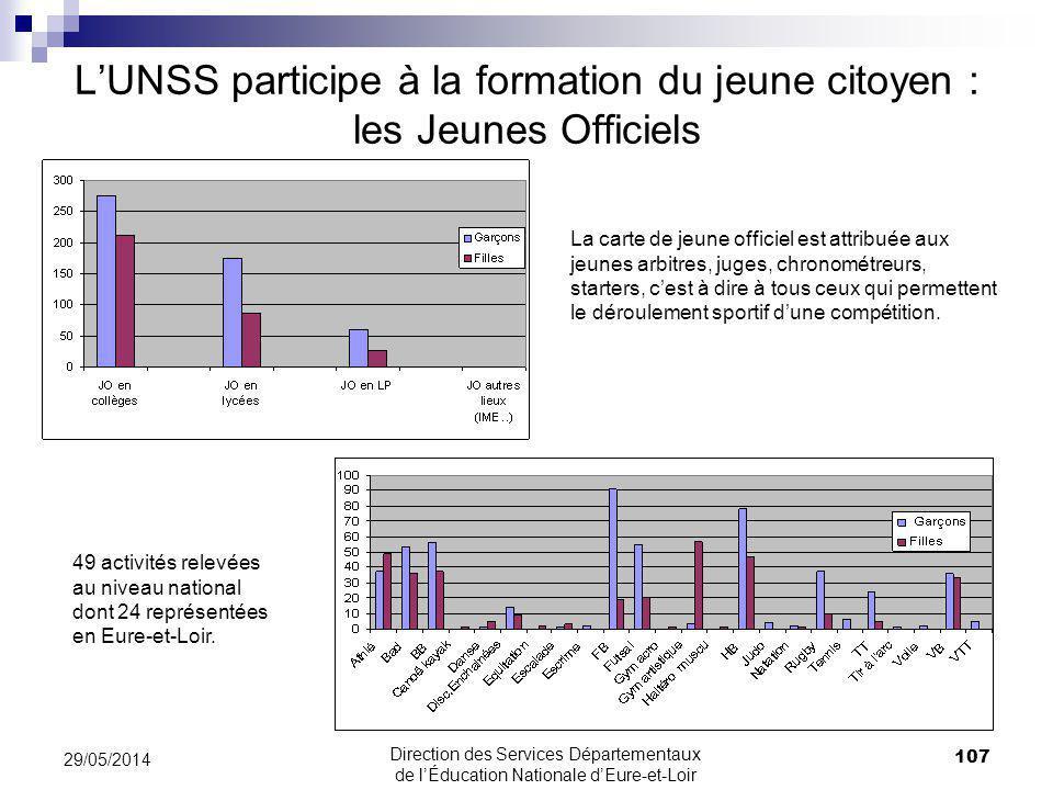 107 29/05/2014 LUNSS participe à la formation du jeune citoyen : les Jeunes Officiels 49 activités relevées au niveau national dont 24 représentées en