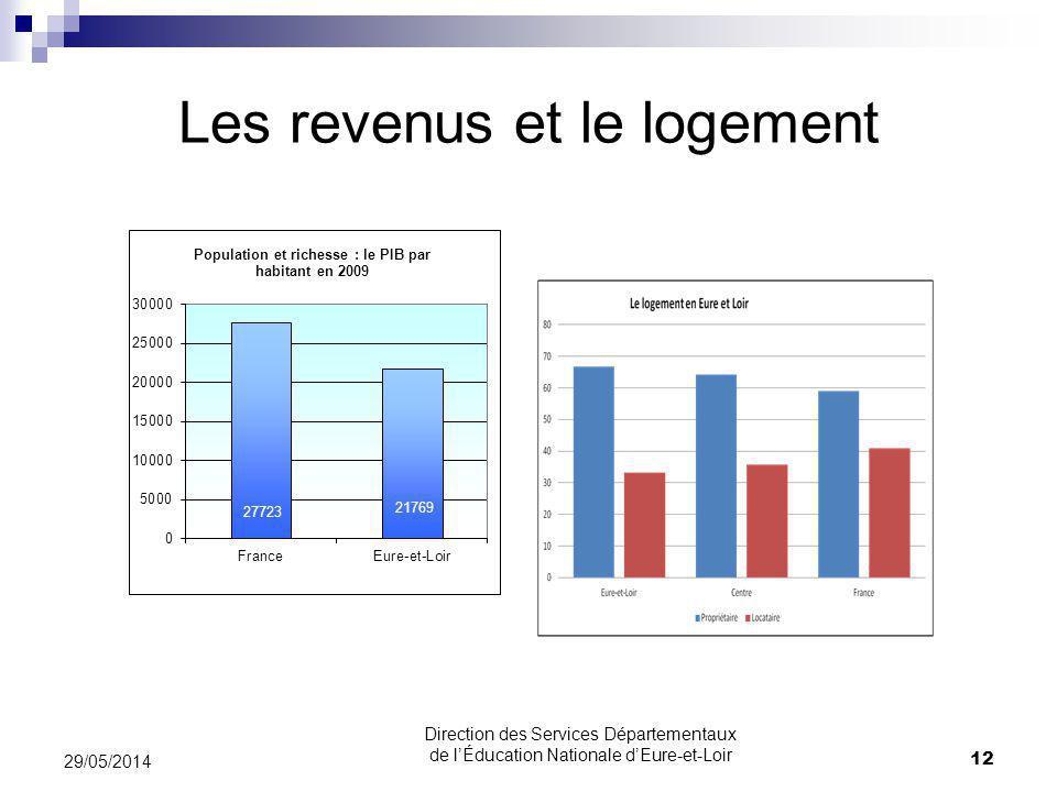 Les revenus et le logement 29/05/2014 12 Direction des Services Départementaux de lÉducation Nationale dEure-et-Loir