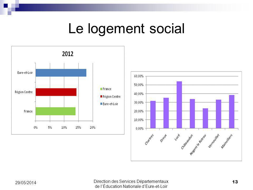 Le logement social 13 29/05/2014 Direction des Services Départementaux de lÉducation Nationale dEure-et-Loir