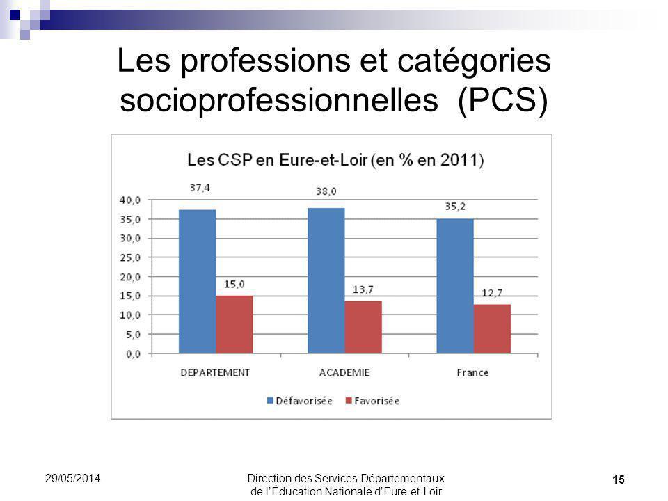 Les professions et catégories socioprofessionnelles (PCS) 15 29/05/2014 Page dans TB1I Direction des Services Départementaux de lÉducation Nationale d