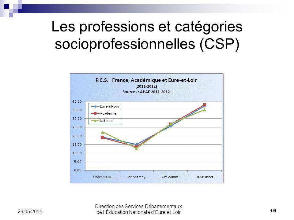 Les professions et catégories socioprofessionnelles (CSP) 29/05/2014 16 Direction des Services Départementaux de lÉducation Nationale dEure-et-Loir