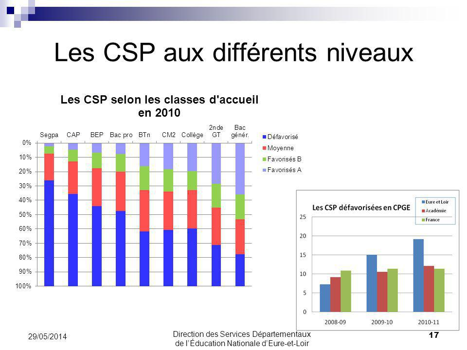 Les CSP aux différents niveaux 29/05/2014 17 Direction des Services Départementaux de lÉducation Nationale dEure-et-Loir