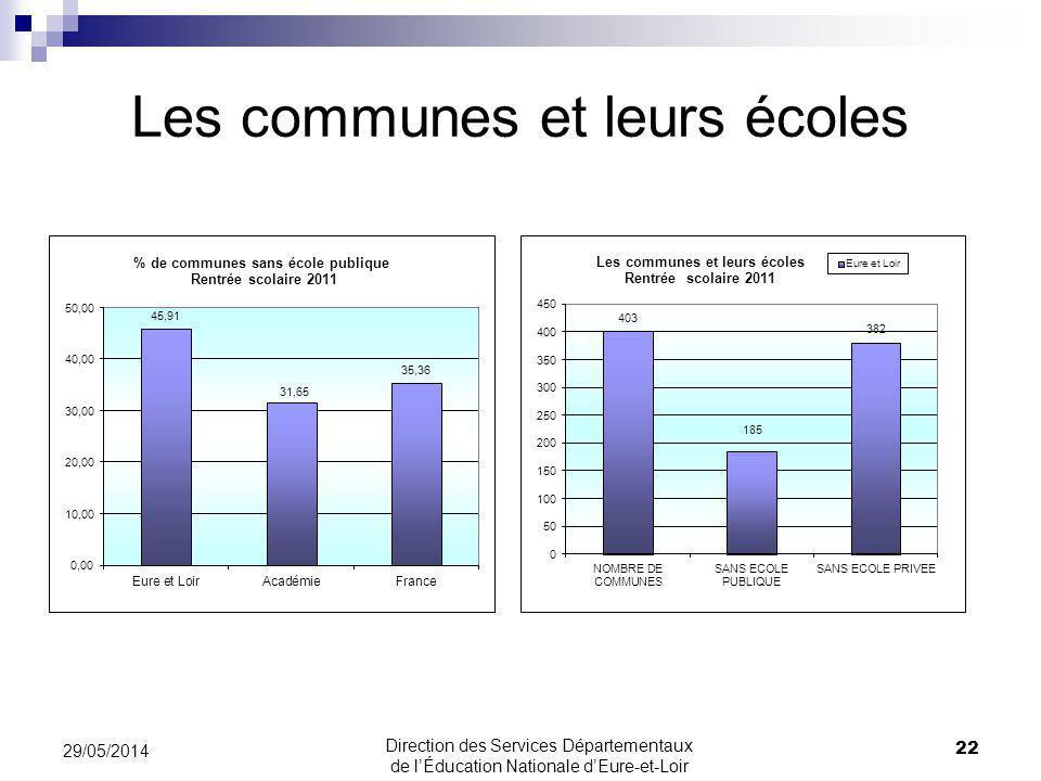 Les communes et leurs écoles 22 29/05/2014 Direction des Services Départementaux de lÉducation Nationale dEure-et-Loir