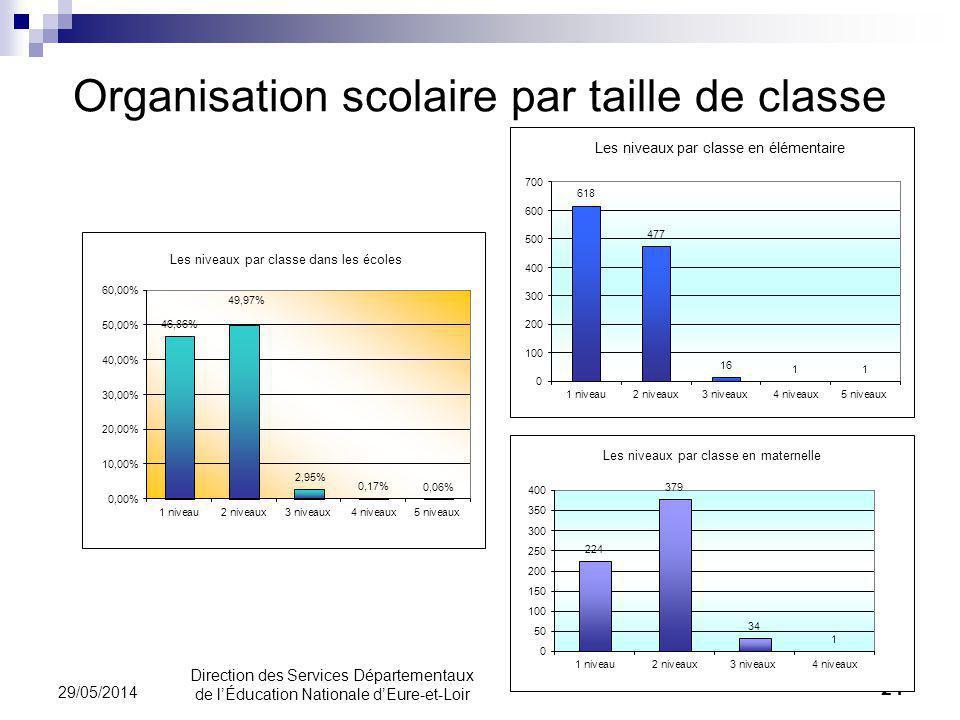 Organisation scolaire par taille de classe 24 29/05/2014 Direction des Services Départementaux de lÉducation Nationale dEure-et-Loir