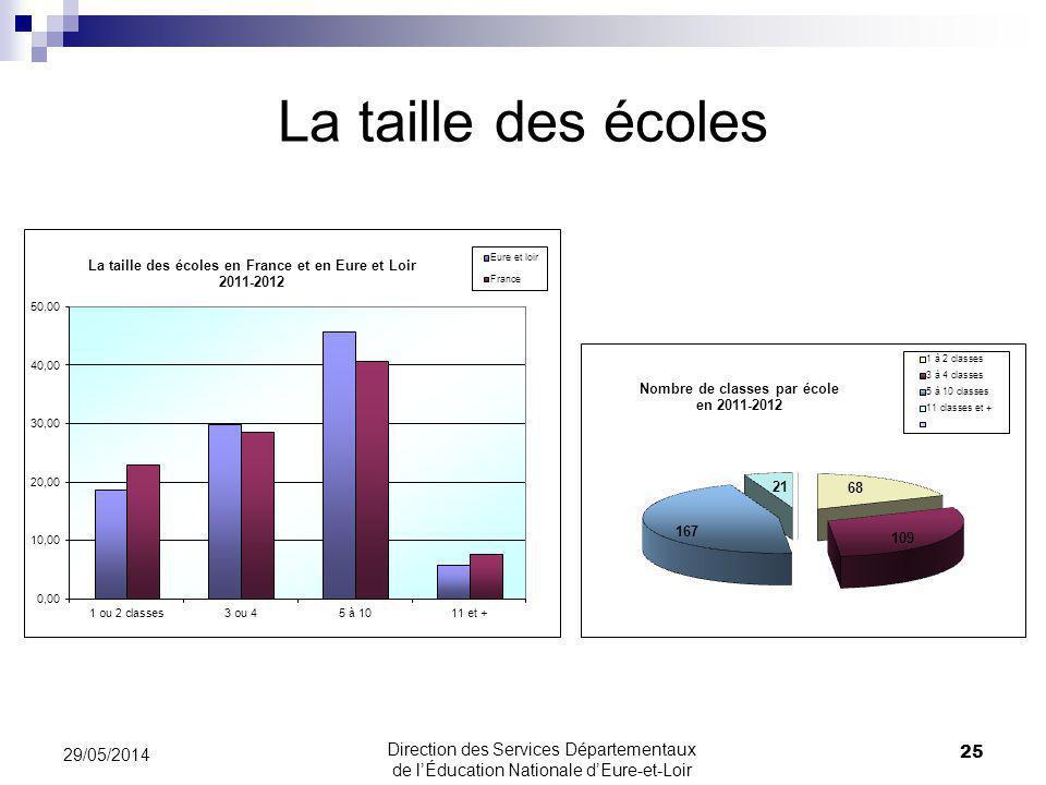 La taille des écoles 25 29/05/2014 Direction des Services Départementaux de lÉducation Nationale dEure-et-Loir