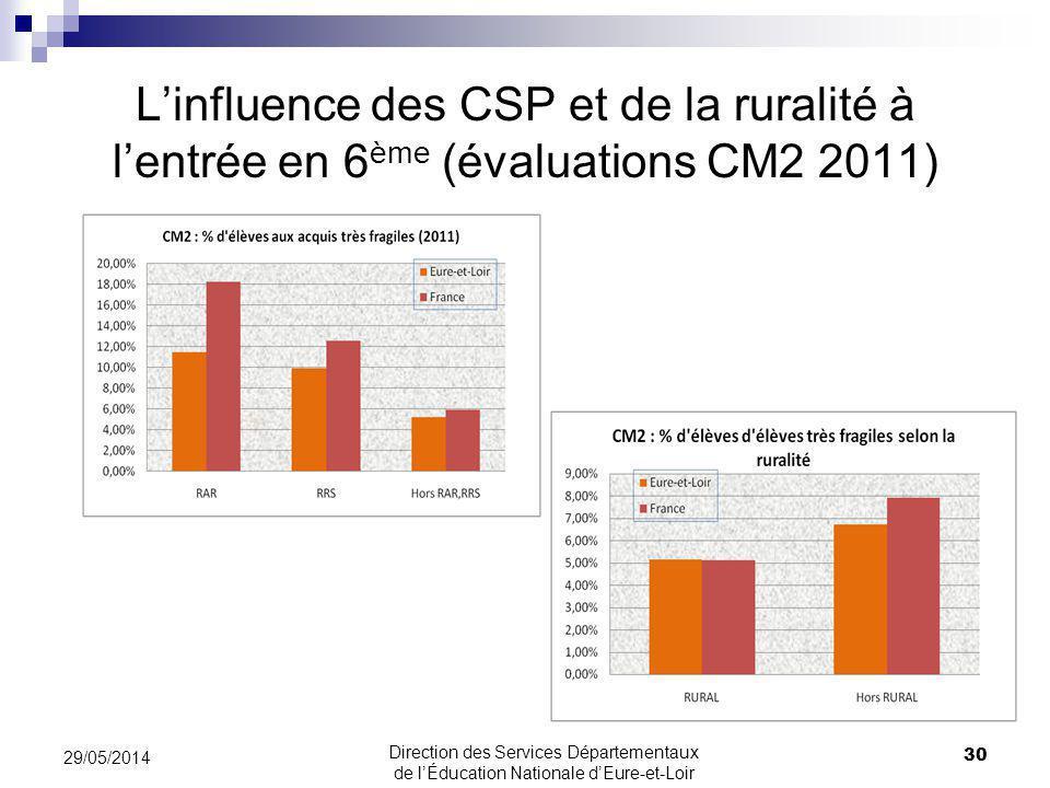 Linfluence des CSP et de la ruralité à lentrée en 6 ème (évaluations CM2 2011) 29/05/2014 30 Direction des Services Départementaux de lÉducation Natio