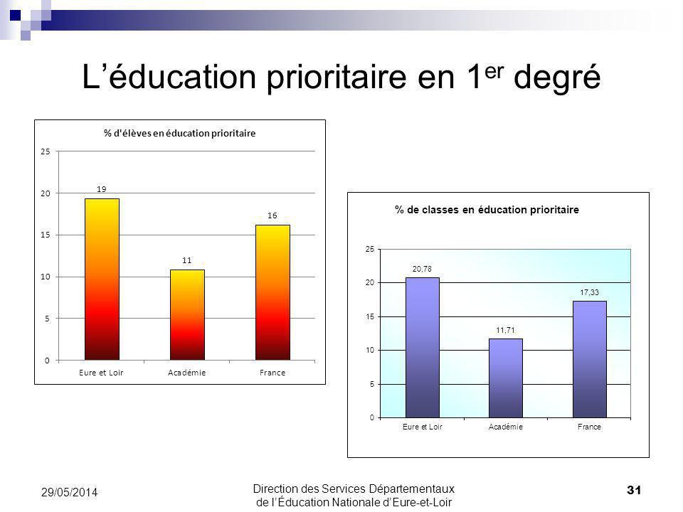 Léducation prioritaire en 1 er degré 31 29/05/2014 Direction des Services Départementaux de lÉducation Nationale dEure-et-Loir
