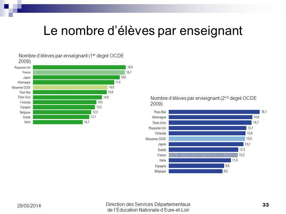 Le nombre délèves par enseignant 29/05/2014 33 Direction des Services Départementaux de lÉducation Nationale dEure-et-Loir Nombre délèves par enseignant (1 er degré OCDE 2009) Nombre délèves par enseignant (2 nd degré OCDE 2009)