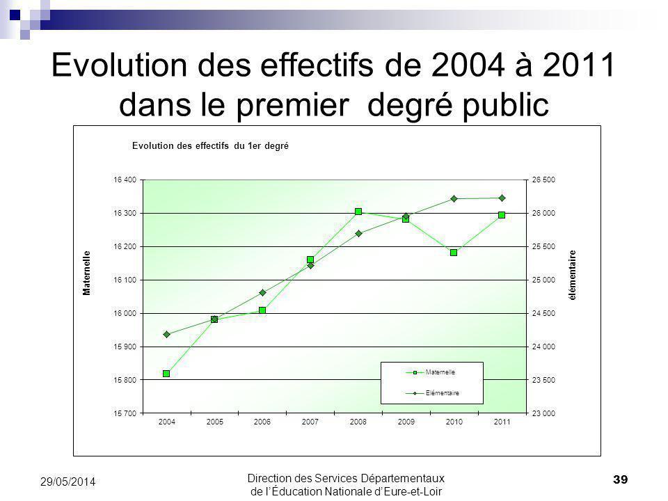 Evolution des effectifs de 2004 à 2011 dans le premier degré public 39 29/05/2014 Direction des Services Départementaux de lÉducation Nationale dEure-et-Loir