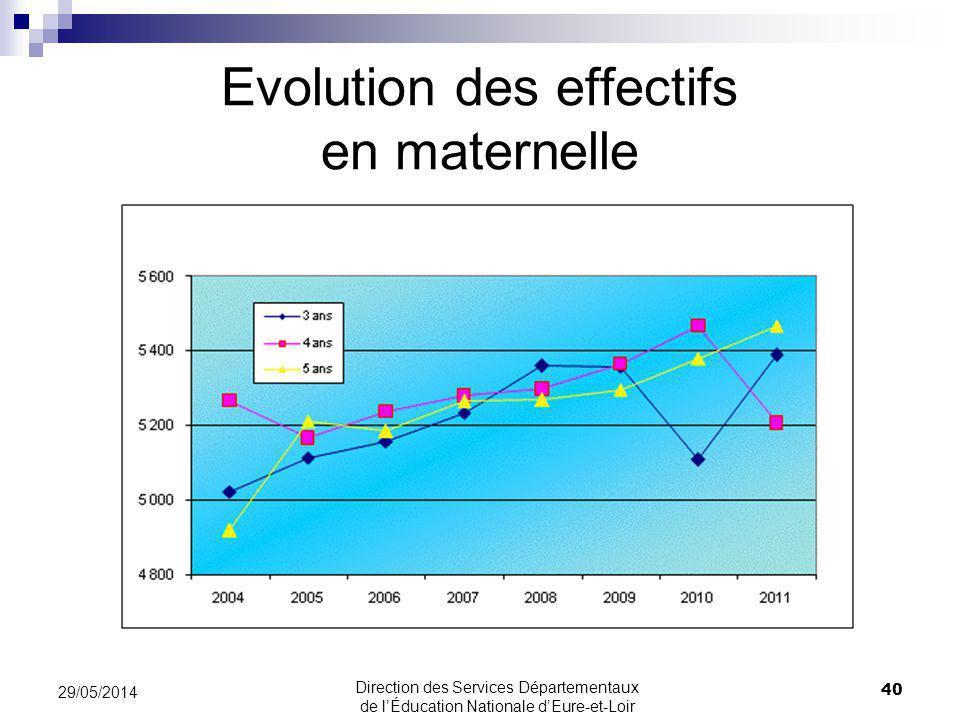Evolution des effectifs en maternelle 40 29/05/2014 Direction des Services Départementaux de lÉducation Nationale dEure-et-Loir