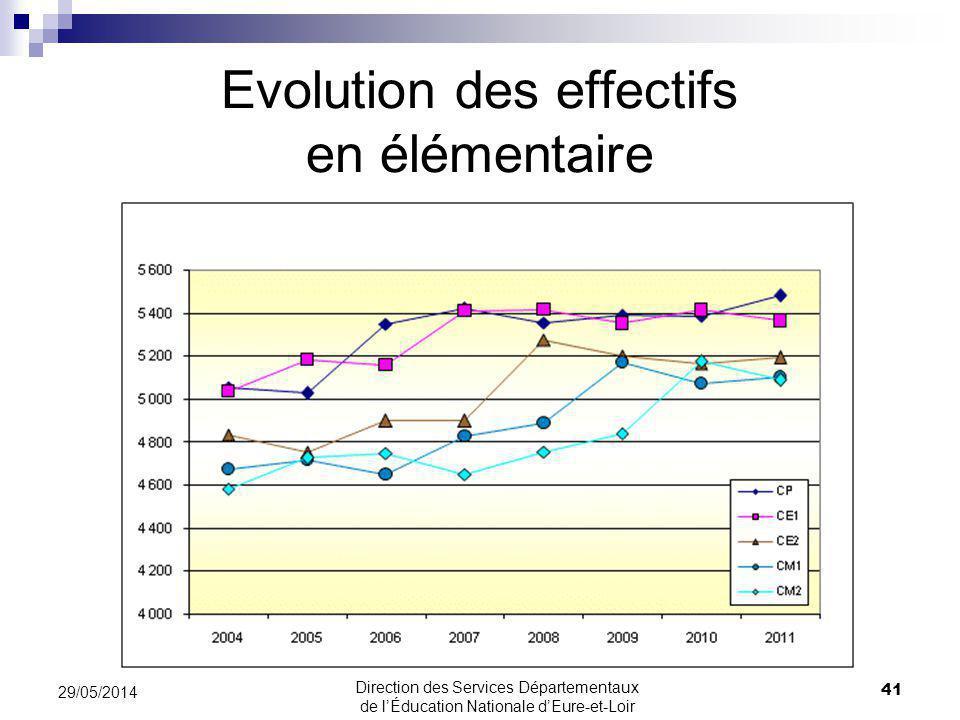 Evolution des effectifs en élémentaire 41 29/05/2014 Direction des Services Départementaux de lÉducation Nationale dEure-et-Loir