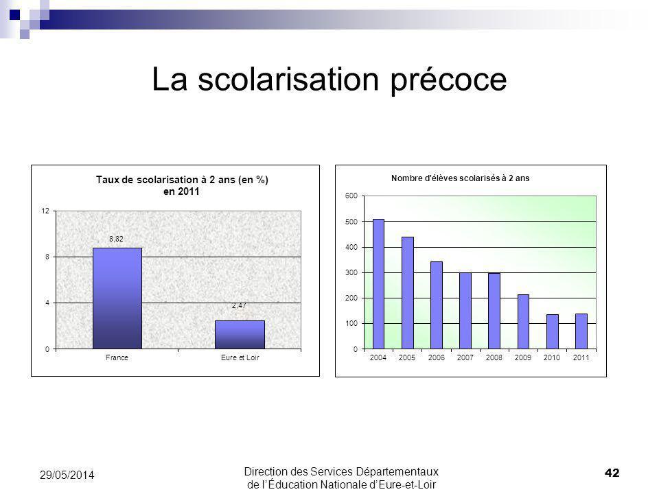 La scolarisation précoce 42 29/05/2014 Direction des Services Départementaux de lÉducation Nationale dEure-et-Loir
