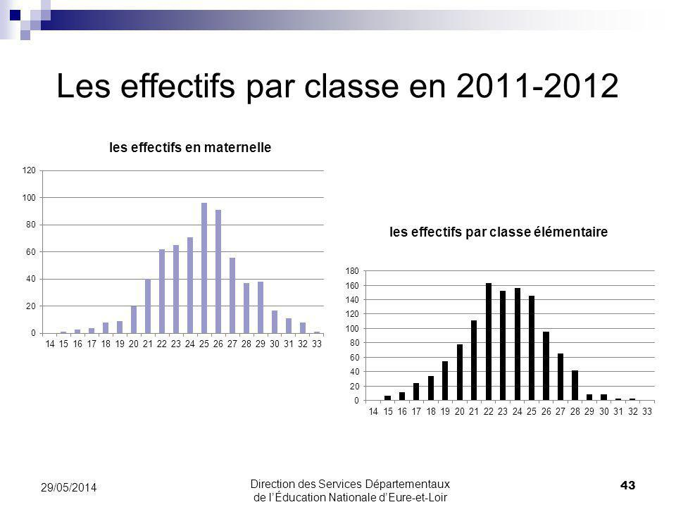 Les effectifs par classe en 2011-2012 43 29/05/2014 Direction des Services Départementaux de lÉducation Nationale dEure-et-Loir