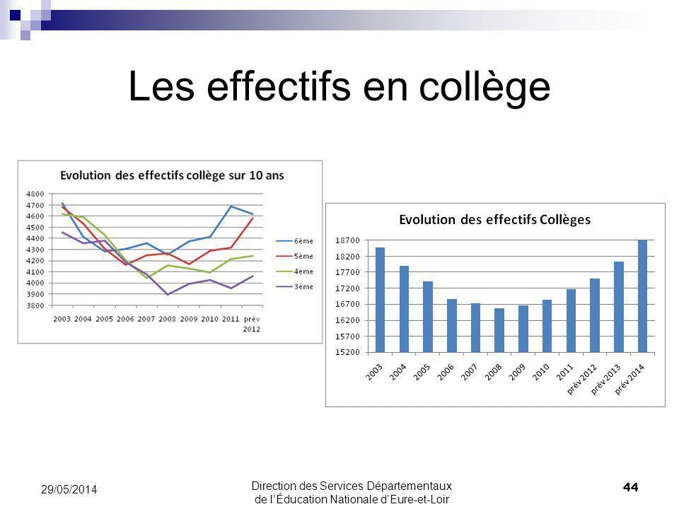 Les effectifs en collège 29/05/2014 44 Direction des Services Départementaux de lÉducation Nationale dEure-et-Loir