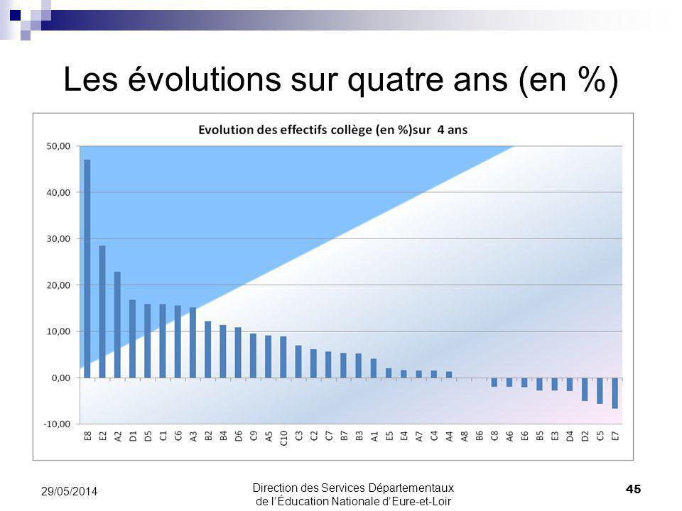 Les évolutions sur quatre ans (en %) 29/05/2014 45 Direction des Services Départementaux de lÉducation Nationale dEure-et-Loir