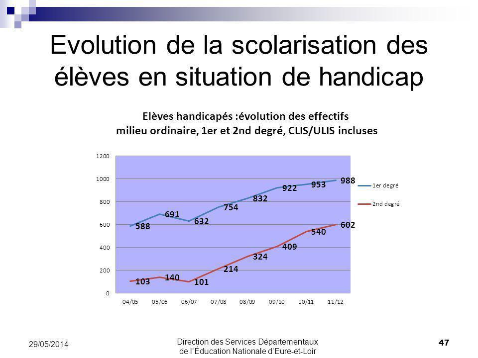 Evolution de la scolarisation des élèves en situation de handicap 47 29/05/2014 Direction des Services Départementaux de lÉducation Nationale dEure-et